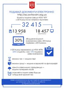 Інфографіка електронний вступ