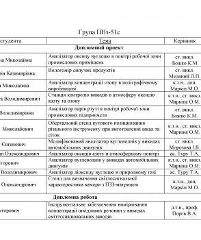 Теми дипломних проектів та дипломних робіт групи ПНз-51с