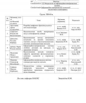 Рецензенти магістерських дисертацій ПН-61м