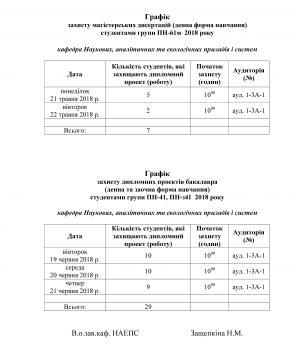 Графік захисту магістерських дисертацій та дипломних проектів бакалавра